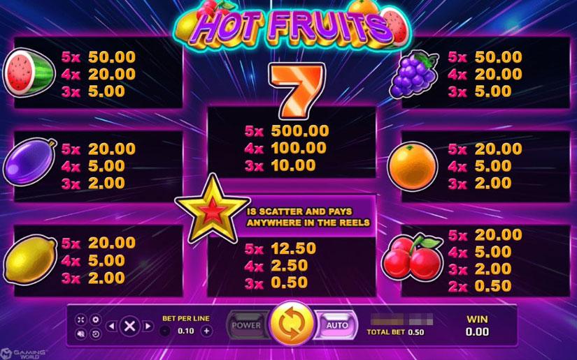 อัตราการจ่ายเงินรางวัล  Hot Fruits
